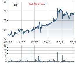 Thủy điện Thác Bà (TBC) chốt quyền trả cổ tức đợt 2/2020 tỷ lệ 15% - Ảnh 1.