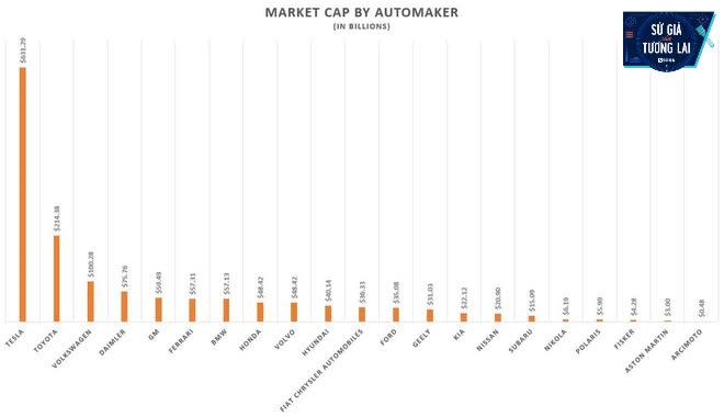 Gần 500 tỷ của ông Phạm Nhật Vượng: Miếng ghép thứ 5, VinFast đã có đủ cả 5 thứ như hãng xe số 1 toàn cầu! - Ảnh 2.