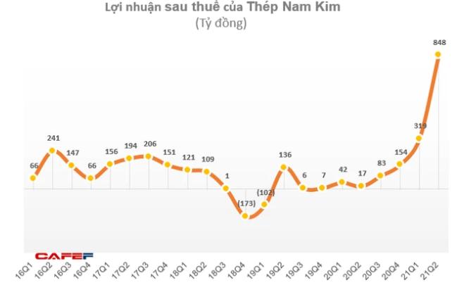 Thép Nam Kim (NKG) chốt danh sách cổ đông phát hành cổ phiếu trả cổ tức và cổ phiếu thưởng tỷ lệ 20% - Ảnh 1.