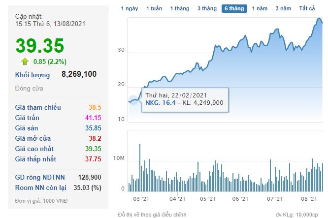 Thép Nam Kim (NKG) chốt danh sách cổ đông phát hành cổ phiếu trả cổ tức và cổ phiếu thưởng tỷ lệ 20% - Ảnh 2.