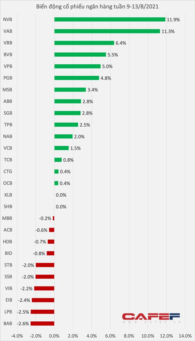 Một cổ phiếu ngân hàng tăng 70% trong 3 tuần - Ảnh 1.