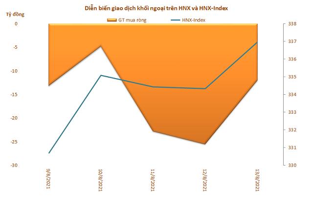 Khối ngoại bán ròng trở lại 3.144 tỷ đồng trong tuần tăng thứ 3 liên tiếp của VN-Index - Ảnh 3.