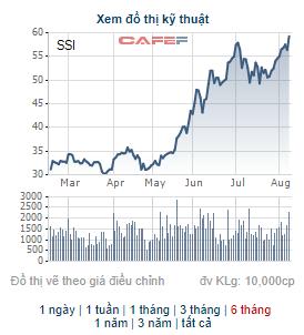 SSI liên tục xác lập đỉnh mới, Daiwa Securities đăng ký bán bớt 15,3 triệu cổ phiếu - Ảnh 1.