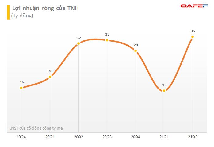 Bệnh viện Quốc tế Thái Nguyên (TNH) chuẩn bị trả cổ tức bằng cổ phiếu tỷ lệ 25% - Ảnh 2.