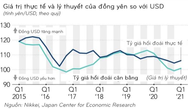 Sự trỗi dậy của đồng USD và tác động đối với các thị trường mới nổi như Việt Nam, Indonesia hay Malaysia - Ảnh 1.