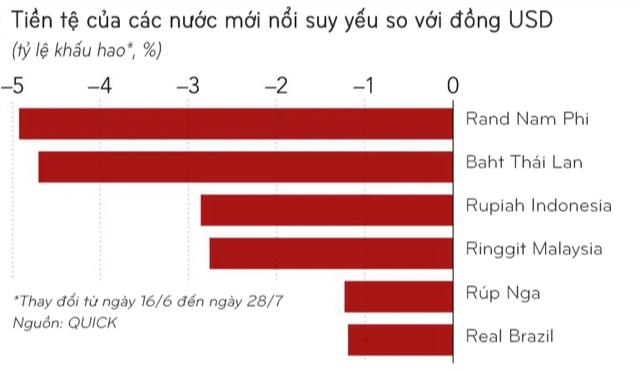 Sự trỗi dậy của đồng USD và tác động đối với các thị trường mới nổi như Việt Nam, Indonesia hay Malaysia - Ảnh 2.
