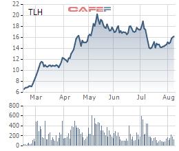 Thép Tiến Lên (TLH): 7 tháng đã vượt 42% chỉ tiêu lợi nhuận cả năm với 355 tỷ đồng - Ảnh 2.