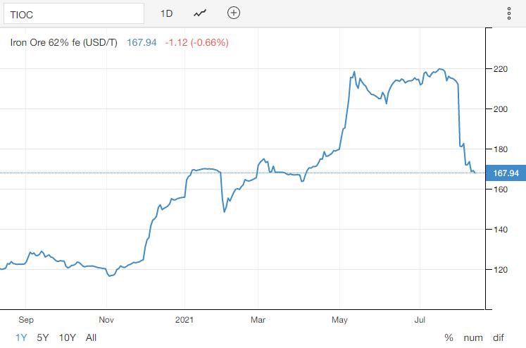 Giá quặng sắt lao dốc, cơn sốt cổ phiếu thép dần hạ nhiệt - Ảnh 1.