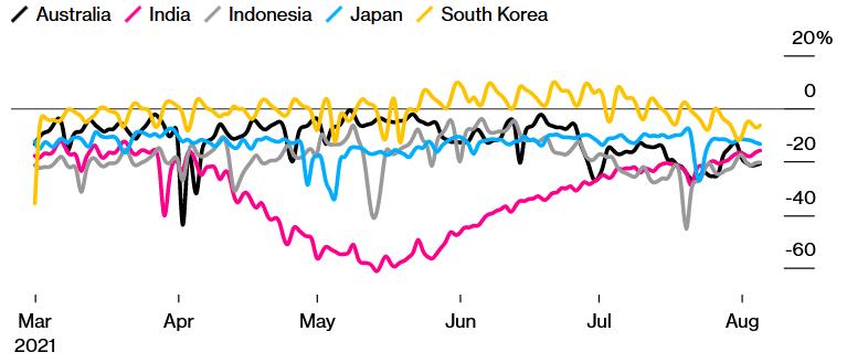 Nền kinh tế châu Á bị ảnh hưởng bởi biến thể Delta ra sao qua những con số? - Ảnh 1.
