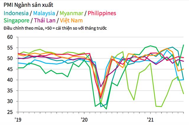Nền kinh tế châu Á bị ảnh hưởng bởi biến thể Delta ra sao qua những con số? - Ảnh 6.