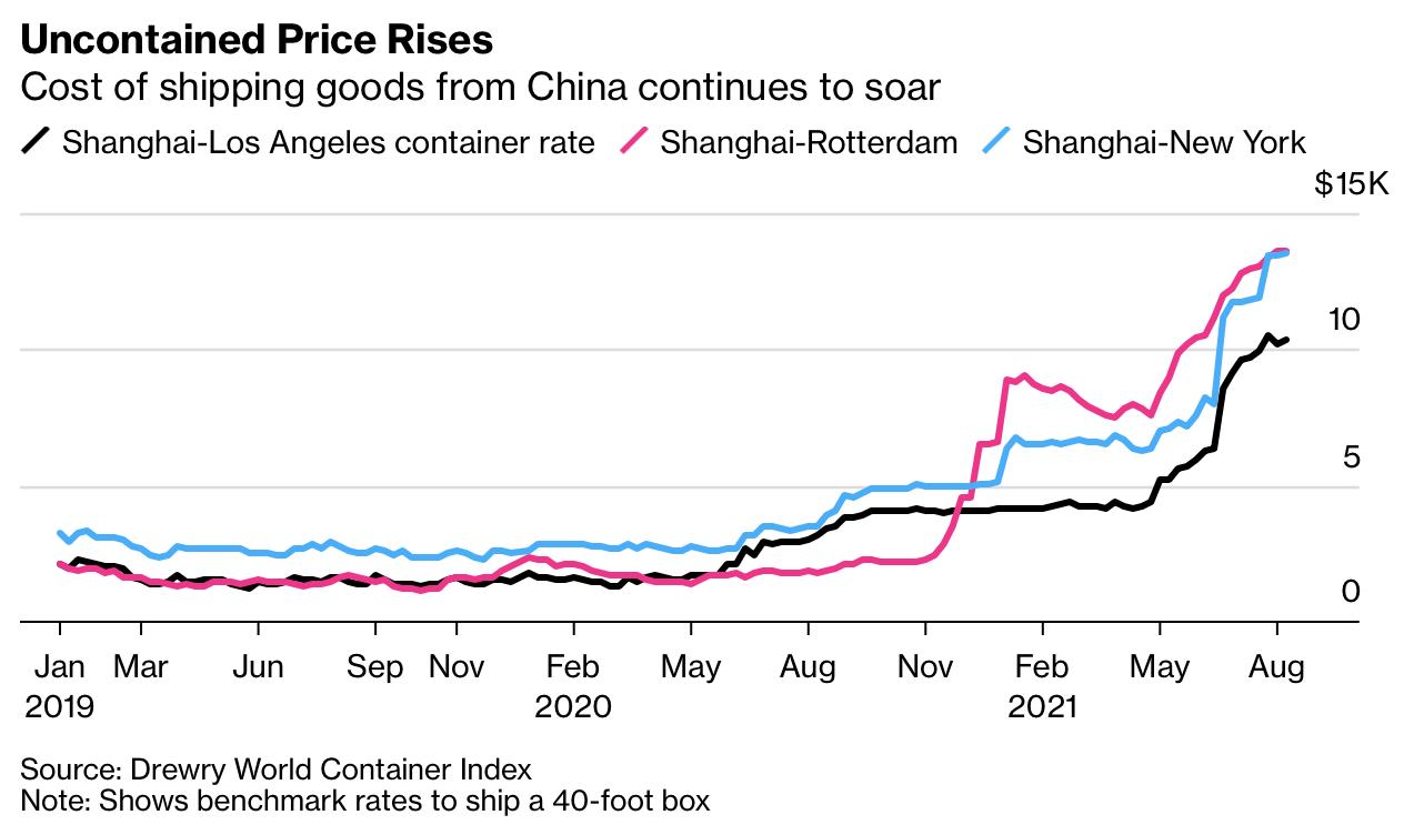 Chuỗi cung ứng toàn cầu chịu đòn giáng mạnh, đứng trước nguy cơ đứt gãy khi biến thể Delta lan rộng tại châu Á  - Ảnh 3.