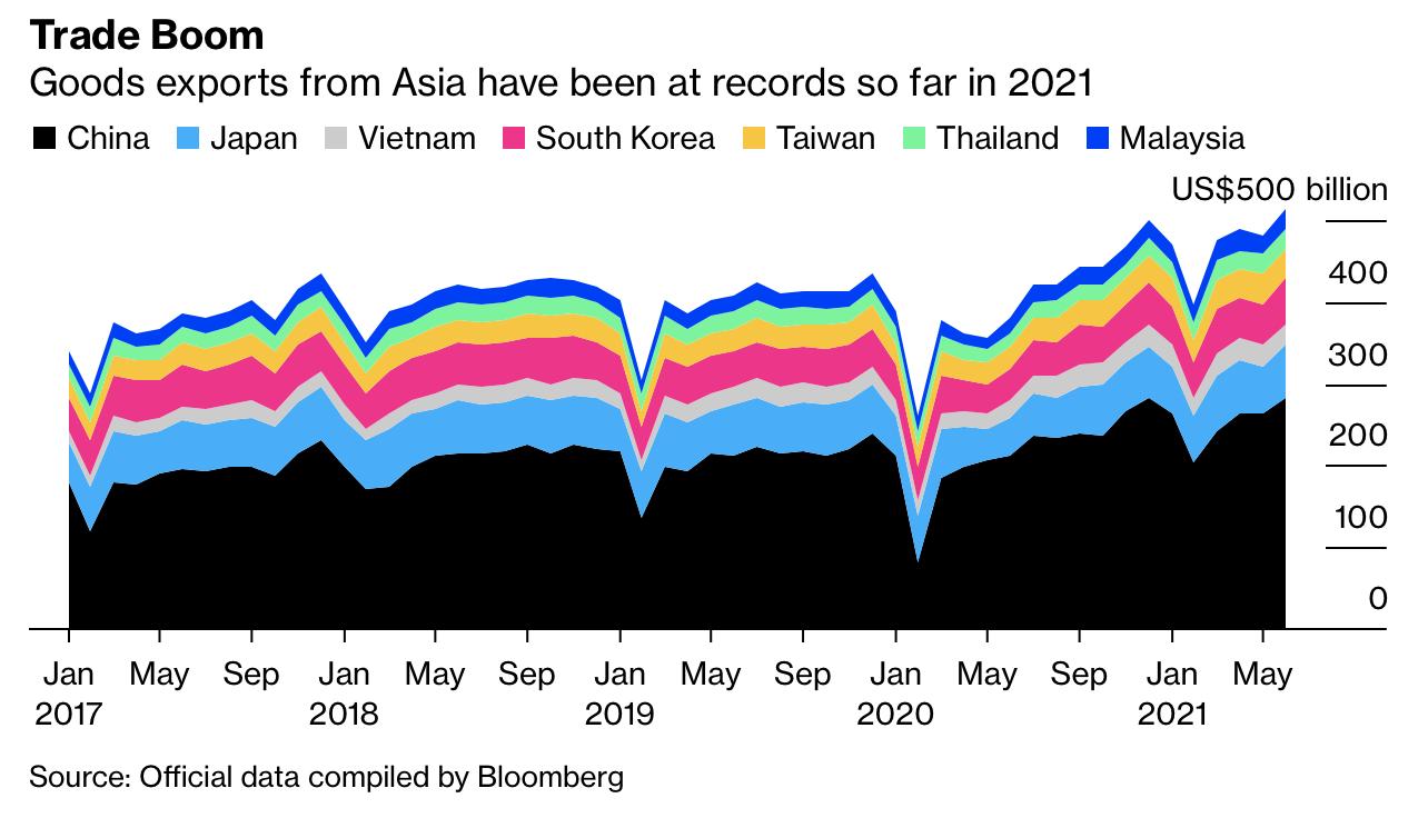 Chuỗi cung ứng toàn cầu chịu đòn giáng mạnh, đứng trước nguy cơ đứt gãy khi biến thể Delta lan rộng tại châu Á  - Ảnh 1.