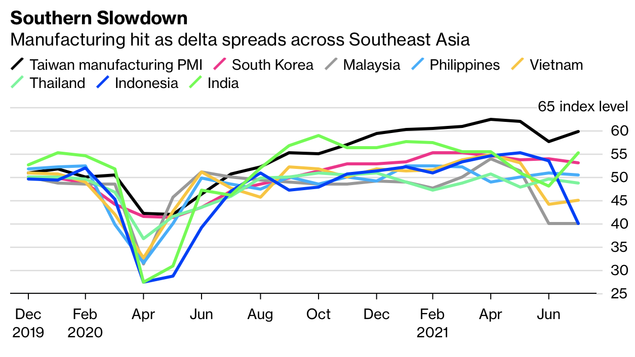 Chuỗi cung ứng toàn cầu chịu đòn giáng mạnh, đứng trước nguy cơ đứt gãy khi biến thể Delta lan rộng tại châu Á  - Ảnh 2.