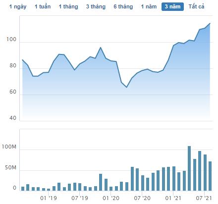 Vingroup đăng ký bán ra hơn 100 trăm triệu cổ phiếu VHM, ước tính thu về gần 12.000 tỷ đồng - Ảnh 1.