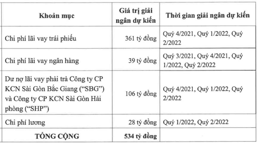 Kinh Bắc (KBC): Sẽ rót thêm 1.500 – 3.000 tỷ đồng vào Khu đô thị Tràng Cát - Ảnh 1.