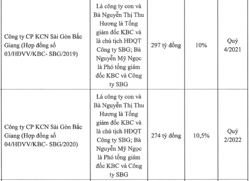 Kinh Bắc (KBC): Sẽ rót thêm 1.500 – 3.000 tỷ đồng vào Khu đô thị Tràng Cát - Ảnh 4.