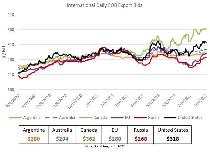 Giá lúa mì cao nhất 1 thập kỷ, giá bánh mì có thể sắp tăng mạnh - Ảnh 1.
