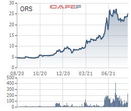 HoSE đã nhận hồ sơ niêm yết 200 triệu cổ phiếu ORS của Chứng khoán Tiên Phong - Ảnh 2.