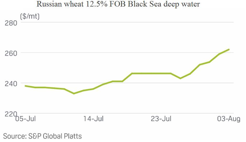 Giá lúa mì cao nhất 1 thập kỷ, giá bánh mì có thể sắp tăng mạnh - Ảnh 2.