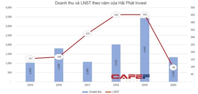 Hải Phát Invest (HPX) chốt danh sách cổ đông phát hành 40 triệu cổ phiếu trả cổ tức - Ảnh 1.