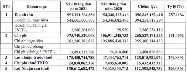 HoSE đã nhận hồ sơ niêm yết 200 triệu cổ phiếu ORS của Chứng khoán Tiên Phong - Ảnh 1.
