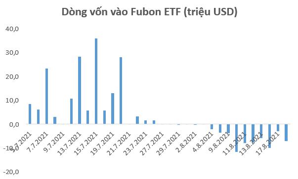 Được chấp thuận tăng quy mô từ 18/8 nhưng Fubon FTSE Vietnam ETF vẫn đang bị rút vốn - Ảnh 1.