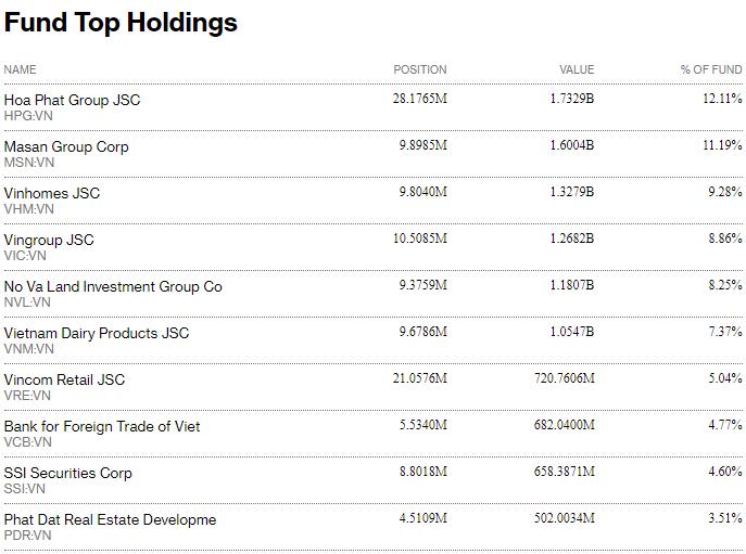 Được chấp thuận tăng quy mô từ 18/8 nhưng Fubon FTSE Vietnam ETF vẫn đang bị rút vốn - Ảnh 2.