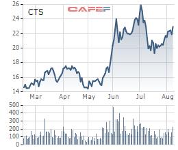 VietinBank (CTG) muốn thoái bớt vốn tại công ty chứng khoán VietinbankSC và công ty quản lý quỹ - Ảnh 1.