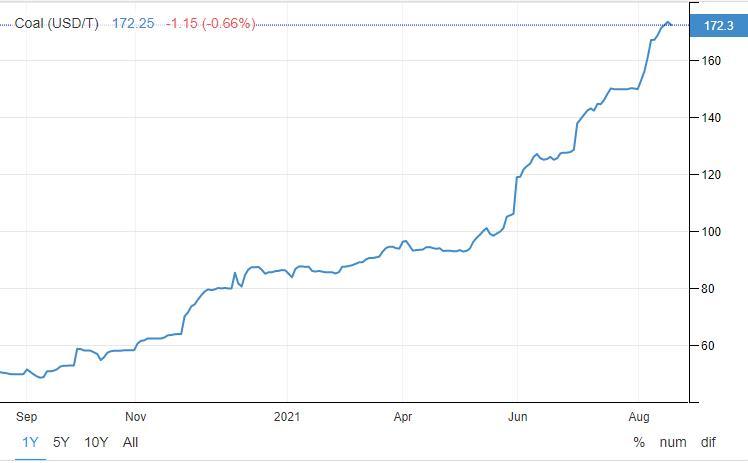 Giá than tăng có ảnh hưởng tới cổ phiếu ngành xi măng, đạm, thép? - Ảnh 1.