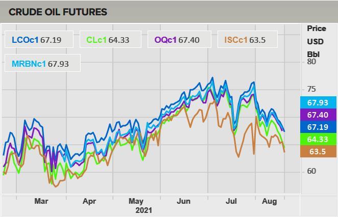 Giá dầu Brent có nguy cơ chỉ còn 65 USD - Ảnh 1.