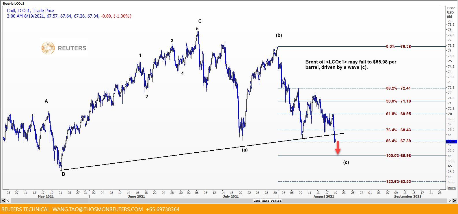 Giá dầu Brent có nguy cơ chỉ còn 65 USD - Ảnh 2.