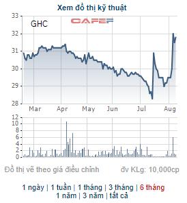 Thị giá 33.300 đồng/cp, Thủy điện Gia Lai (GHC) chào bán gần 16 triệu cổ phiếu giá 18.000 đồng cho cổ đông - Ảnh 1.