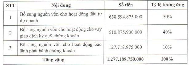 Chứng khoán VIX được chấp thuận phát hành gần 147 triệu cổ phiếu, tăng vốn điều lệ thêm 115% - Ảnh 1.