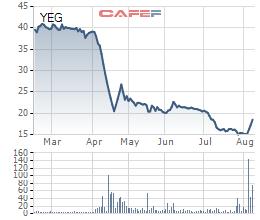 """Yeah1 (YEG): Khoản đầu tư bay hơi 70% sau hơn 1 năm, ái nữ Tân Hiệp Phát tiếp tục """"cắt lỗ"""" 1,36 triệu cổ phiếu - Ảnh 1."""
