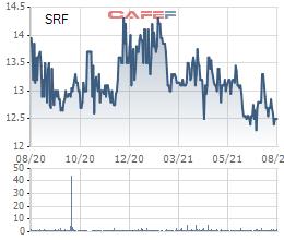 Searefico (SRF) chốt quyền phát hành hơn 3 triệu cổ phiếu trả cổ tức 2020 với tỷ lệ 10% - Ảnh 2.
