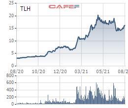 Con gái Chủ tịch Thép Tiến Lên mua vào thành công hơn 5 triệu cổ phiếu TLH khi thị giá đã tăng 150% so với đầu năm - Ảnh 1.
