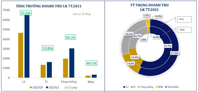 PNJ: Tháng 7 lỗ 32 tỷ đồng, tạm đóng 274 cửa hàng do ảnh hưởng của dịch Covid-19 - Ảnh 2.