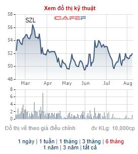 Sonadezi Long Thành (SZL) chốt danh sách cổ đông nhận cổ tức bằng tiền tỷ lệ 30% - Ảnh 1.