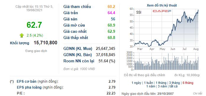 SSI tiếp tục phá đỉnh, Daiwa Securities bán xong 15,3 triệu cổ phiếu - Ảnh 1.