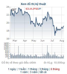SBT tăng 20% từ đầu tháng 8, một lãnh đạo công ty đưa 4 triệu cổ phiếu ra bán - Ảnh 1.