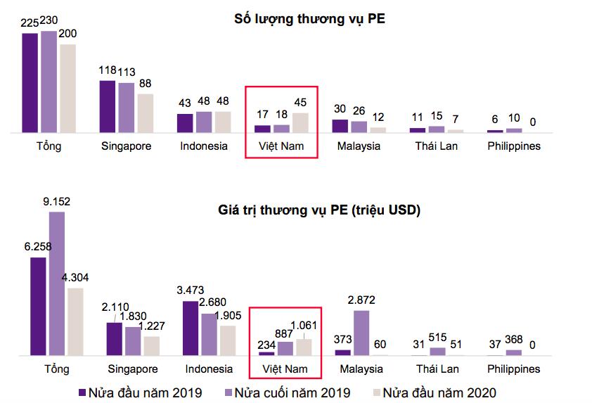 The Asset: Điểm lại loạt quỹ đầu tư tư nhân rót vốn vào Việt Nam bất chấp giai đoạn đỉnh dịch Covid-19 - Ảnh 1.