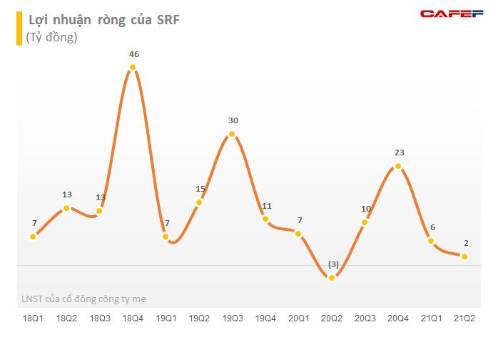 Searefico (SRF) chốt quyền phát hành hơn 3 triệu cổ phiếu trả cổ tức 2020 với tỷ lệ 10% - Ảnh 1.
