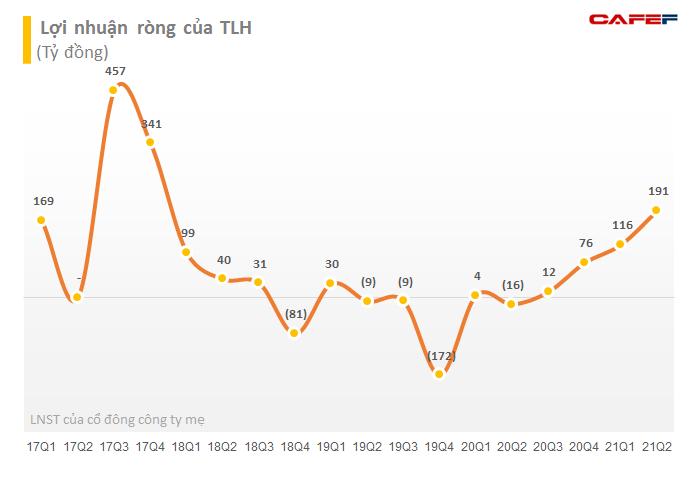 Con gái Chủ tịch Thép Tiến Lên mua vào thành công hơn 5 triệu cổ phiếu TLH khi thị giá đã tăng 150% so với đầu năm - Ảnh 2.