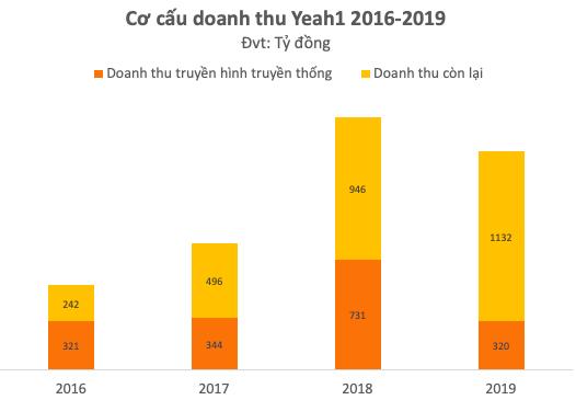 Yeah1 (YEG) công bố lỗ tiếp 156 tỷ đồng trong quý 2/2021 sau khi phó TGĐ Tân Hiệp Phát liên tục bán ra - Ảnh 3.