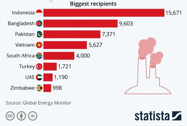 Trung Quốc đầu tư hơn 5,6 tỷ USD vào điện than Việt Nam - Ảnh 1.