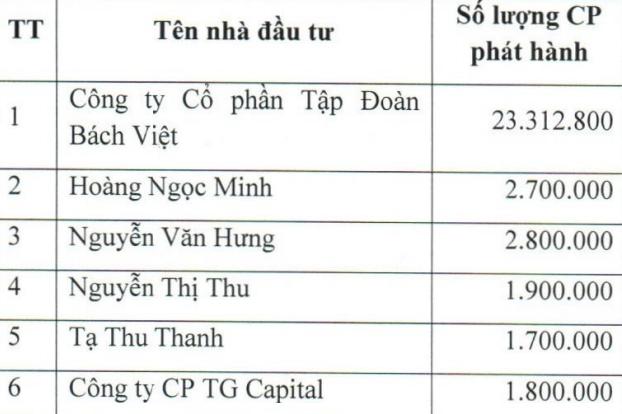 BV Land (BVL) sắp phát hành hơn 35 triệu cổ phiếu mới, dự kiến niêm yết HoSE vào đầu năm 2022 - Ảnh 1.