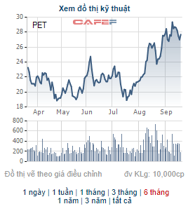 Chủ tịch HĐQT của Petrosetco vừa bán bớt 1 triệu cổ phiếu PET - Ảnh 1.