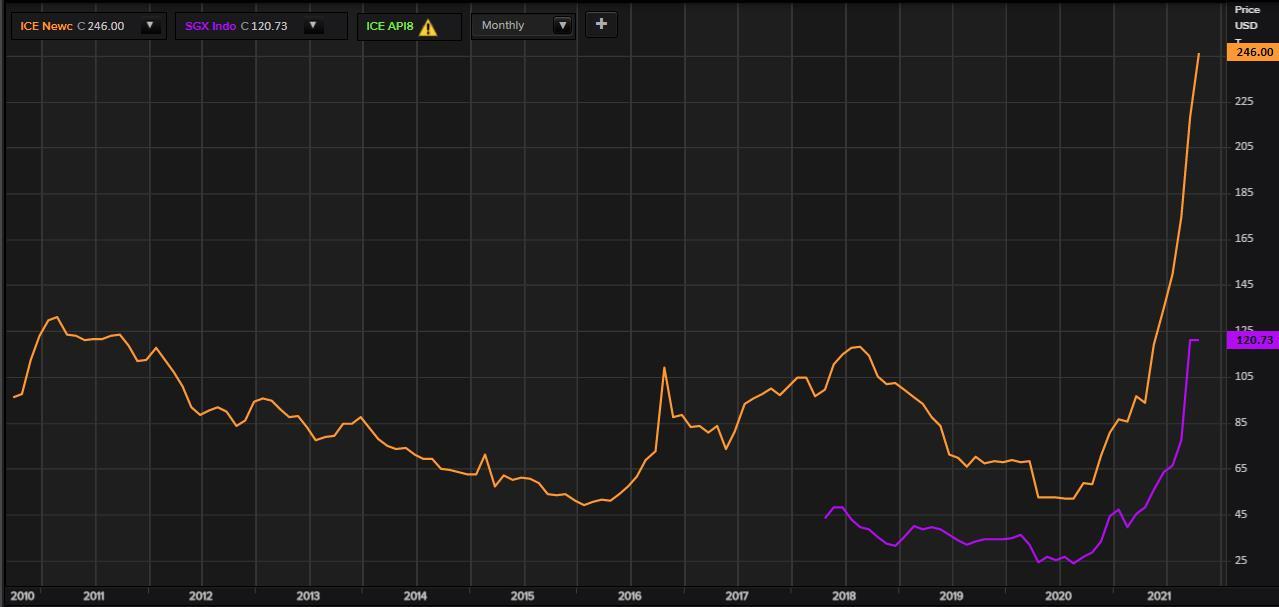 Giá than châu Á lập kỷ lục cao mới do cơn 'khát' nhiên liệu của các nhà máy nhiệt điện Trung Quốc và Ấn Độ
