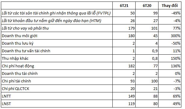 Chứng khoán KB Việt Nam (KBSV) chuẩn bị chào bán gần 139 triệu cổ phiếu, vốn điều lệ dự kiến vượt mức 3.000 tỷ đồng