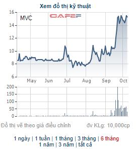 MVC tăng mạnh, lãnh đạo Vật liệu xây dựng Bình Dương tiếp tục mang hơn 13 triệu cổ phiếu ra bán